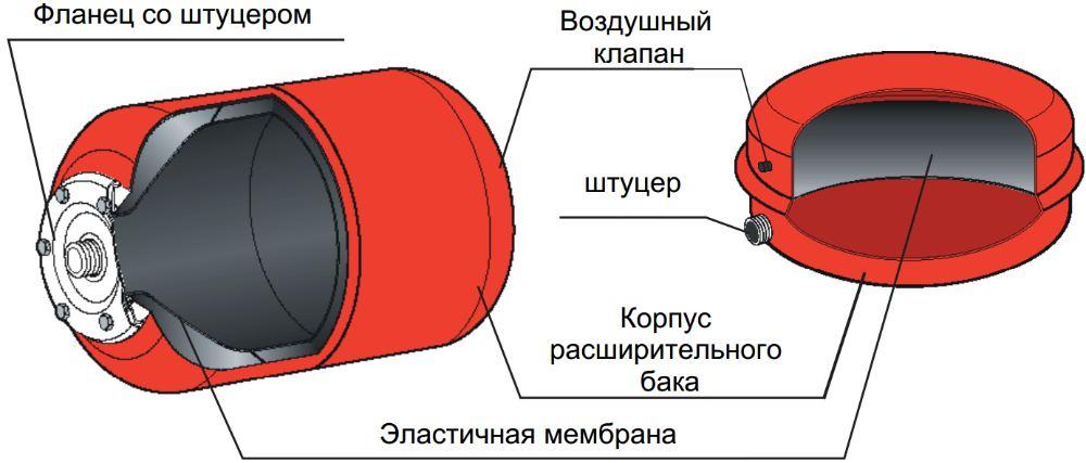 Мембрана на расширительный бак