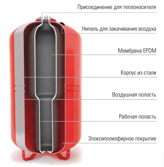 бак расширительный WRV 100 купить в Москве